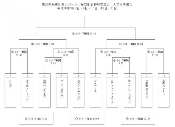 第39回神奈川県スポーツ少年団軟式野球交流会 大和市予選会